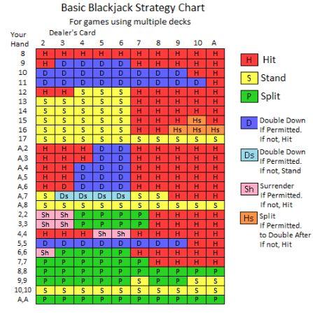 Live Blackjack strategies